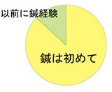 鍼灸経験グラフ